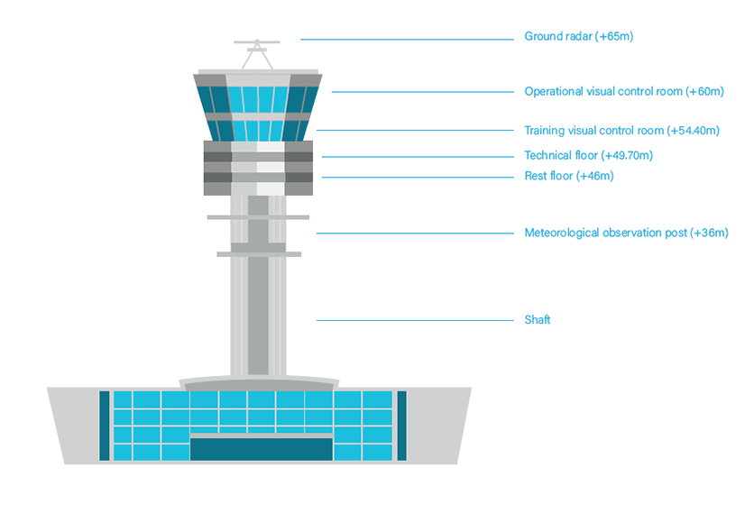 The Brussels Airport control tower | skeyes